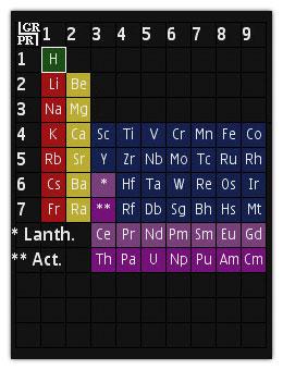 نرم افزار جاوا جدول تناوبی مندلیف – Periodic Table
