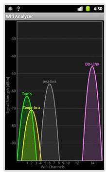 نرم افزار آندروید بررسی شبکه های وایرلس – Wifi Analyzer v3.0.4