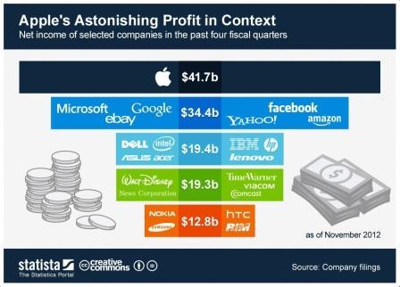 سود سرشار شرکت Apple در سال 2012 میلادی