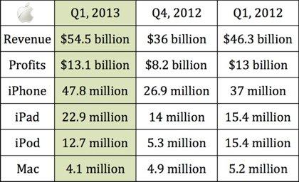 ارائه گزارش مالی شرکت اپل برای سه ماهه اول سال ۲۰۱۳