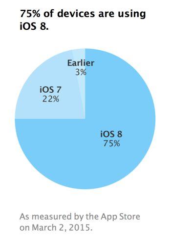 چند درصد کاربران اپل از iOS 8 استفاده می کنند؟