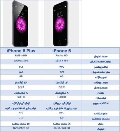 جدول مقایسه ای اپل آیفون ۶ با آیفون ۶ پلاس